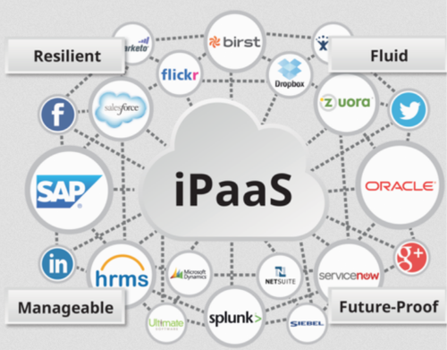 iPaaS Implementation Services