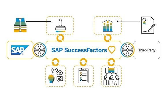 SuccessFactors HCM